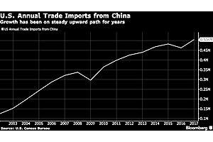Trump Slaps Tariffs on $50 Billion Worth of Chinese Goods