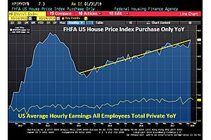 fhfa house price index rises 0.8% mom in january