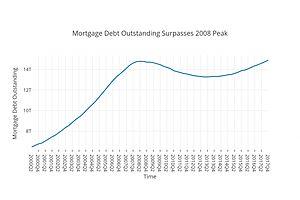 Mortgage Debt Outstanding Surpasses 2008 Peak