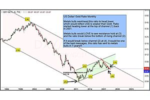 """""""Gold Bulls Hope This Ratio Provides Best Message in 7 Years"""""""