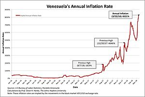 Venezuela's Annual Inflation Rate for Today Is 8321%