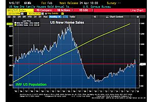 New Home Sales Flat in February Back to 1995 Levels