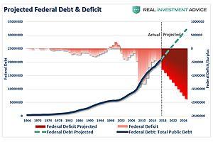 Easy as 2 (Trillion) Plus 2 (Trillion) = 4 (Trillion Dollar Shortfall)