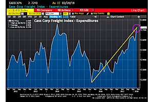 Inflation Fears:  Cass Freight Expenditures Index up 14.3% YoY