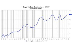 Corporate Debt to GDP Higher Than Before 2008 Debt Crisis