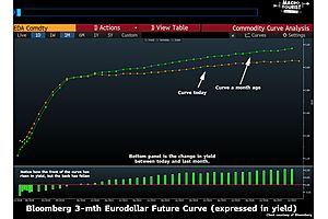 Fed Playing Recession Roulette, and the Yield Curve Tells the Tale