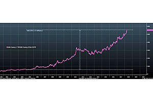 Now This Is a Striking Chart., Talk About Currency Debasement