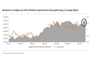 ing: gold price on the verge of breakout