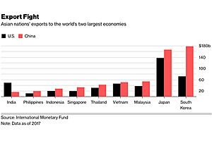 China Overtakes U.S. as Top Export Market in One More Nation