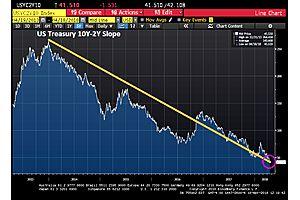 fed drops a bomb on investors - us treasury curve flattens further
