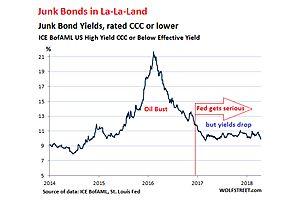 Insane Junk Bond Bubble: Riskiest Bond Class Now Yields Under 10%