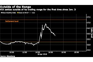 VIX Rigging Talk Erupts on Wall Street After Another Wild Swing