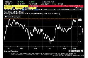 Treasury 10Y Yield Trying To Reach 3%