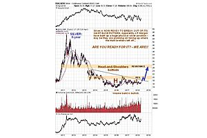 Clive Maund on Silver: Are You Ready for it? We Are!!