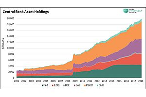 $14 trillion worth of risk-asset buying later, the fed has no options