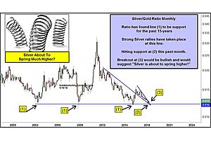 silver at the chart inflection point that launched last three rallies