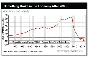 When GDP - Debt Is a Negative Number: These Are the Good Times?
