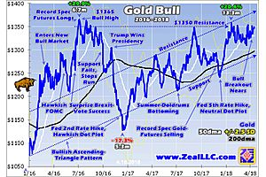 Gold Nearing Bullish Breakout After Four Years of Consolidation
