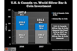 waiting for the buy signal: what's going on with silver investment