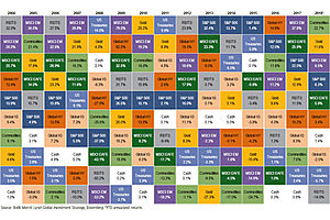 The Top Asset Class of 2018 So Far: Commodities