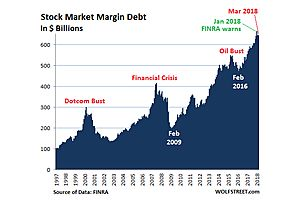 record high margin levels will accelerate coming market correction