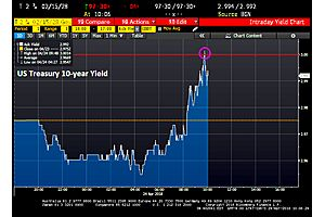 treasury 10-year yield breaks 3%, then subsides