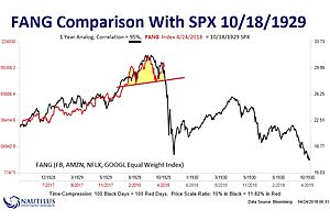 FANGs Comparison with October 1929 SPX