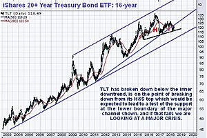 """Clive Maund: Fed's """"Normalized"""" Rates Are Not What You Think"""