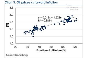 Inflation Expectations Remain Highly Correlated with Oil Prices