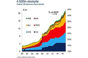 The Big Six Central Banks Now Own over 40% of Global GDP