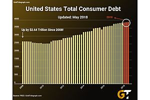 Consumer Debt up 50% Since 2008…