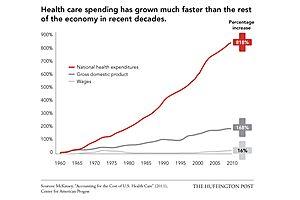 For-Profit Healthcare Drives Crippling Portion of Federal Debt Burden