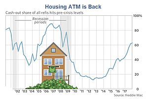When You're Tapped Out on Credit Cards, Time to Tap Your House
