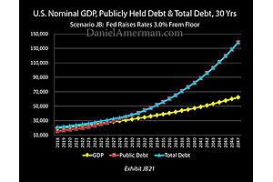 Escape Velocity: Federal Debt and Runaway Compound Interest