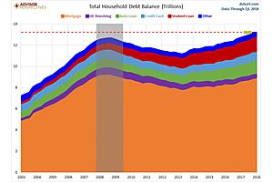 household debt now well in excess of pre-2008 debt crisis levels