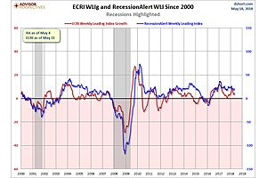recessionalert weekly leading index update