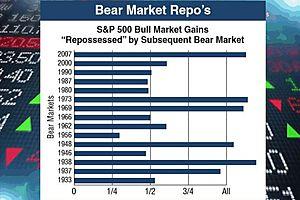 weekend reading: bear market repo's