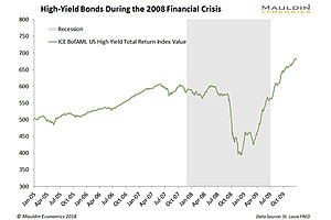 Spiking Bond Yields Provide Preview of the Coming Market Meltdown