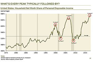 U.S. Household Wealth Has Been Inflated by the Fed