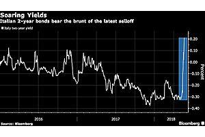 Italian Assets Slump Again as Ripples Spread Across Europe