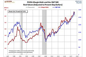Margin Debt and the Market