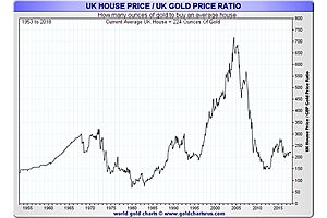 Gold: The Ideal Counter-Investment to The Everything Bubble