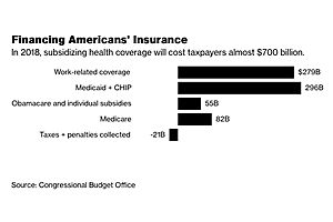 It Costs $685 Billion a Year to Subsidize U.S. Health Insurance