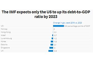 IMF: US Only Developed Country Expected to Increase 5-Year Debt to GDP
