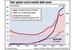 Total Debt Now at $67T & 340% of GDP vs. 150% Long-Term Average