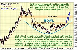 Clive Maund: Gold and Silver Market Updates
