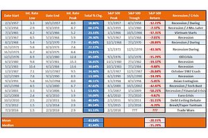 18 Historical Fed-Rate-Raising Cycles: 18 Straight Market Declines