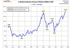 Buffett Indicator Variant: Stock Market More Expensive Than It Has Ever Been
