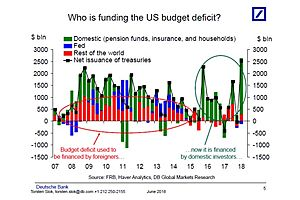 The US Deficit Is Not Financed by Foreigners...