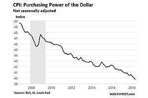 The Dollar's Purchasing Power Drops 2.9% in May from Year Ago